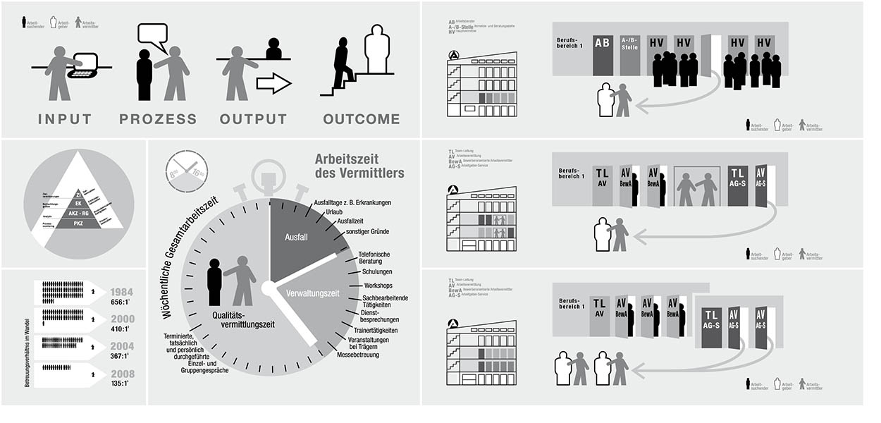 »New public management and public job placement« Infografik