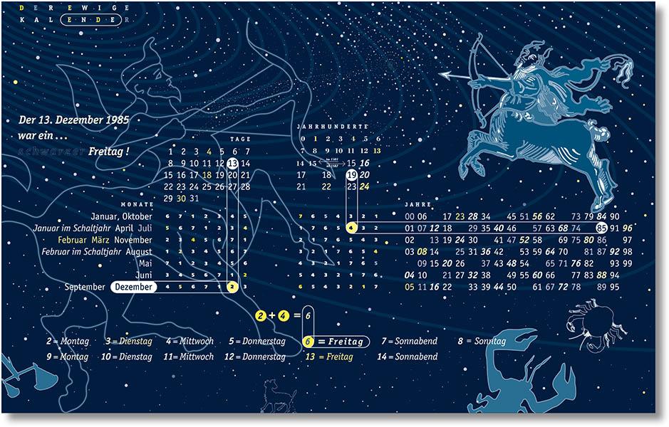 »Ewiger Kalender« Illustration in der Ausstellung »Die IIII. Dimension«